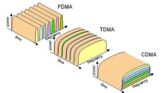 Comparison between TDMA (GSM) and CDMA